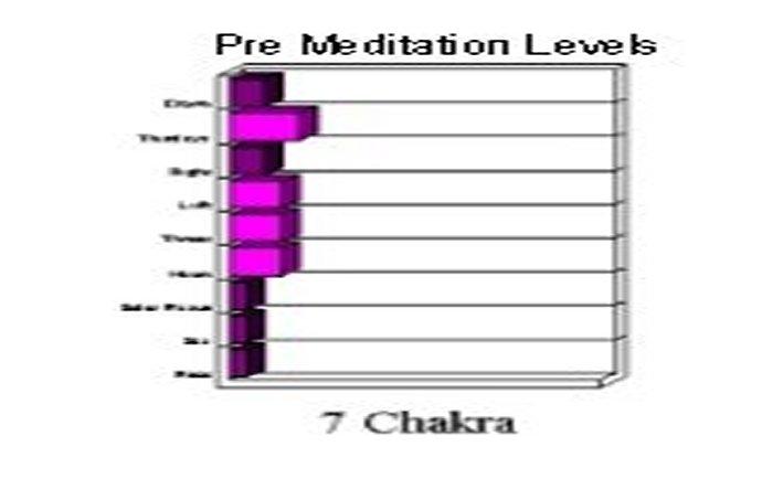 Pre-meditation